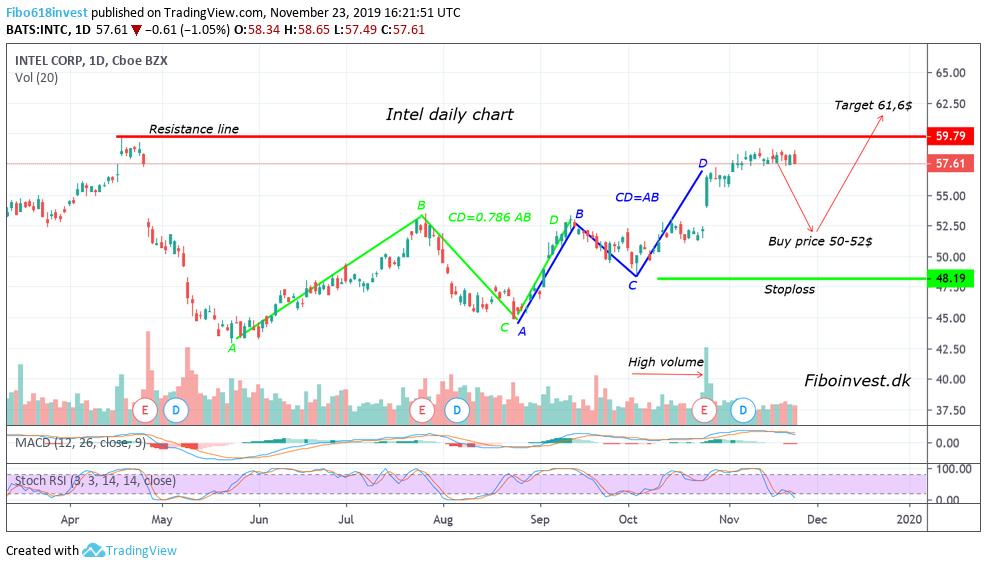 TA af Intel dag chart 23-11-19