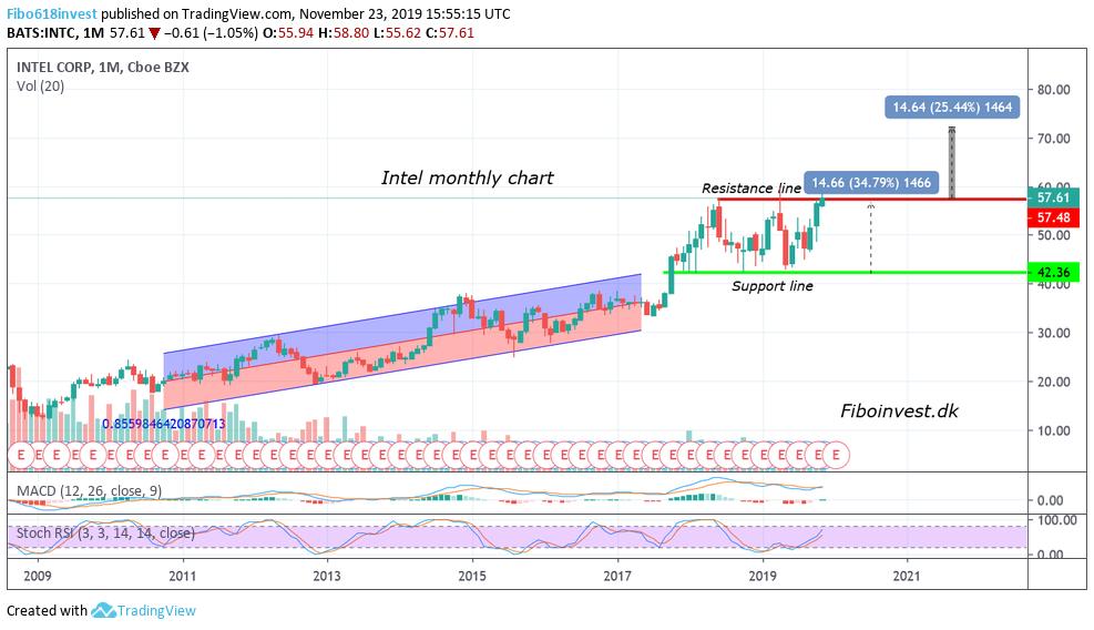 TA af Intel mdr chart 23-11-19