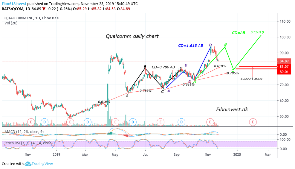 TA af Qualcomm dag chart 23-11-19