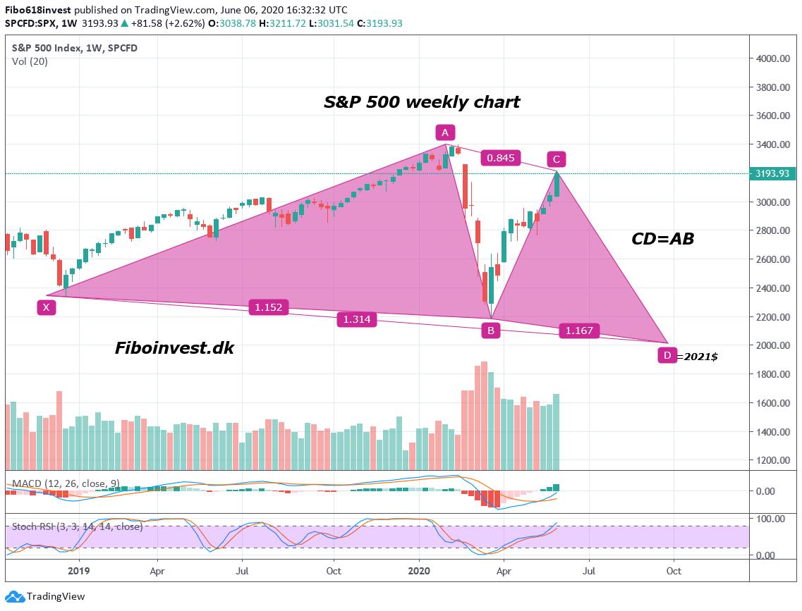 TA af S&P500 uge chart 06-06-2020