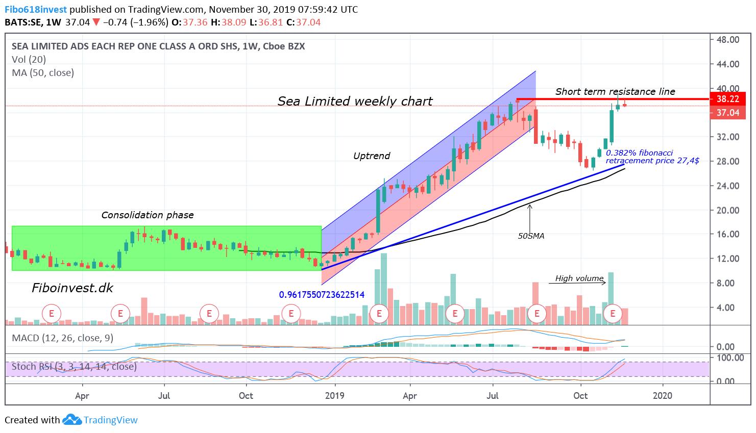 TA af Sea limited uge chart 30-11-19