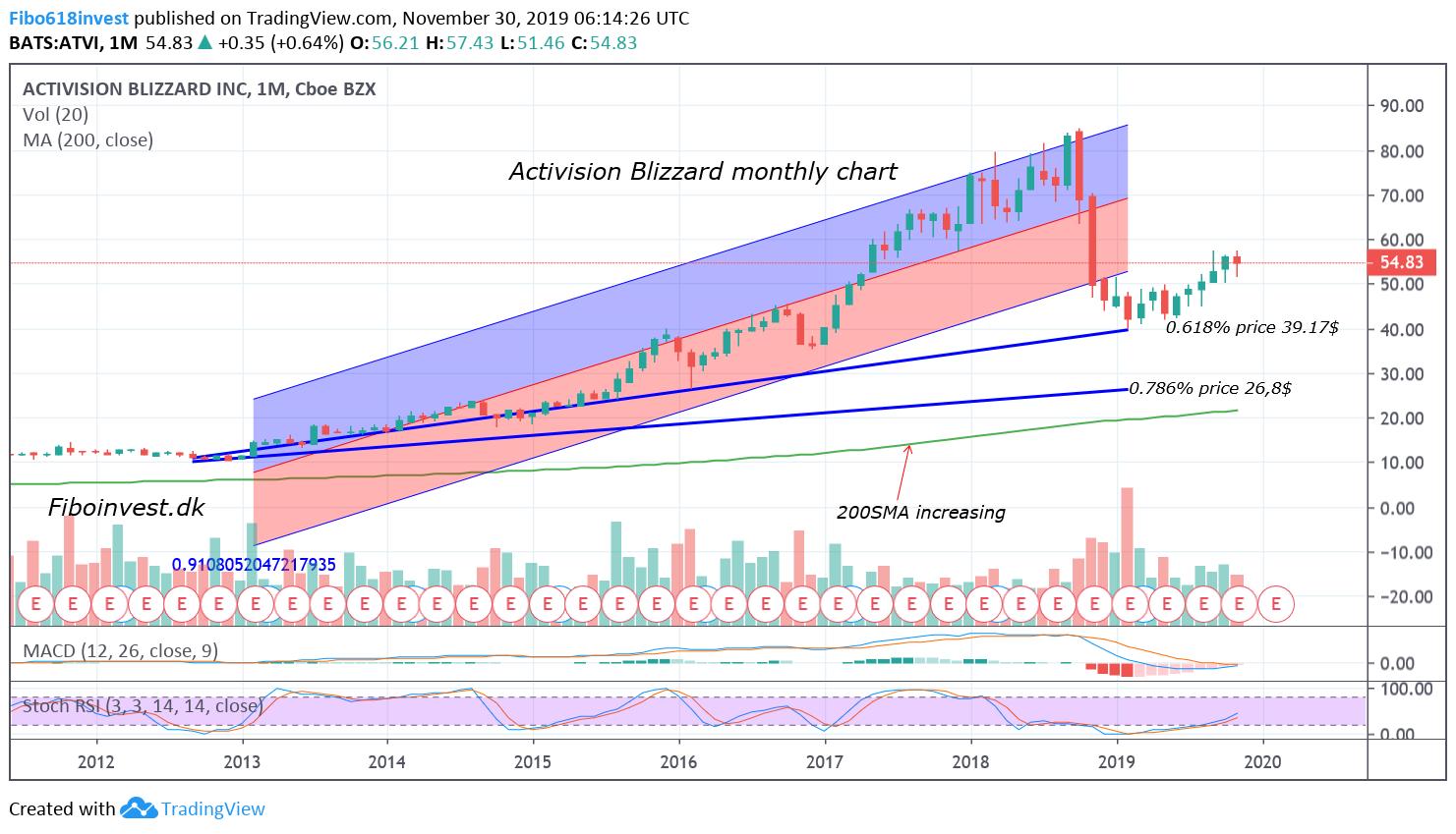 Ta af Activision blizzard mdr chart 30-11-19