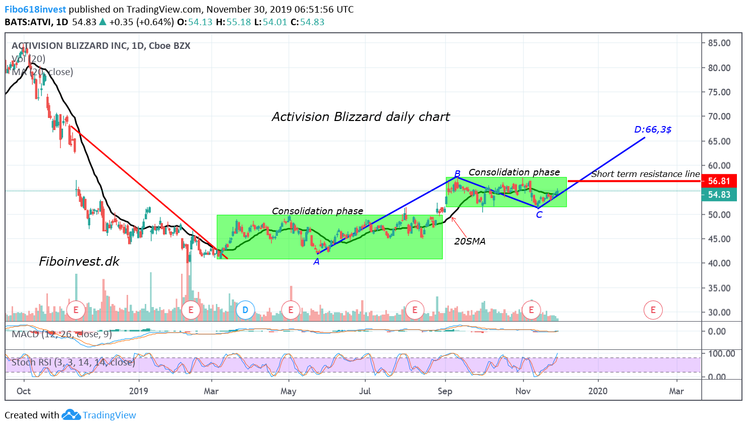 Ta af Activsion B daily chart 30-11-19
