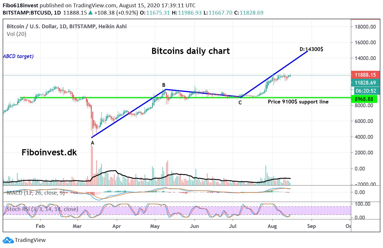 Bitcins daily chart 15-08-2020