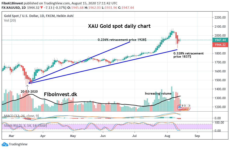 Gold daliy chart 15-08-2020