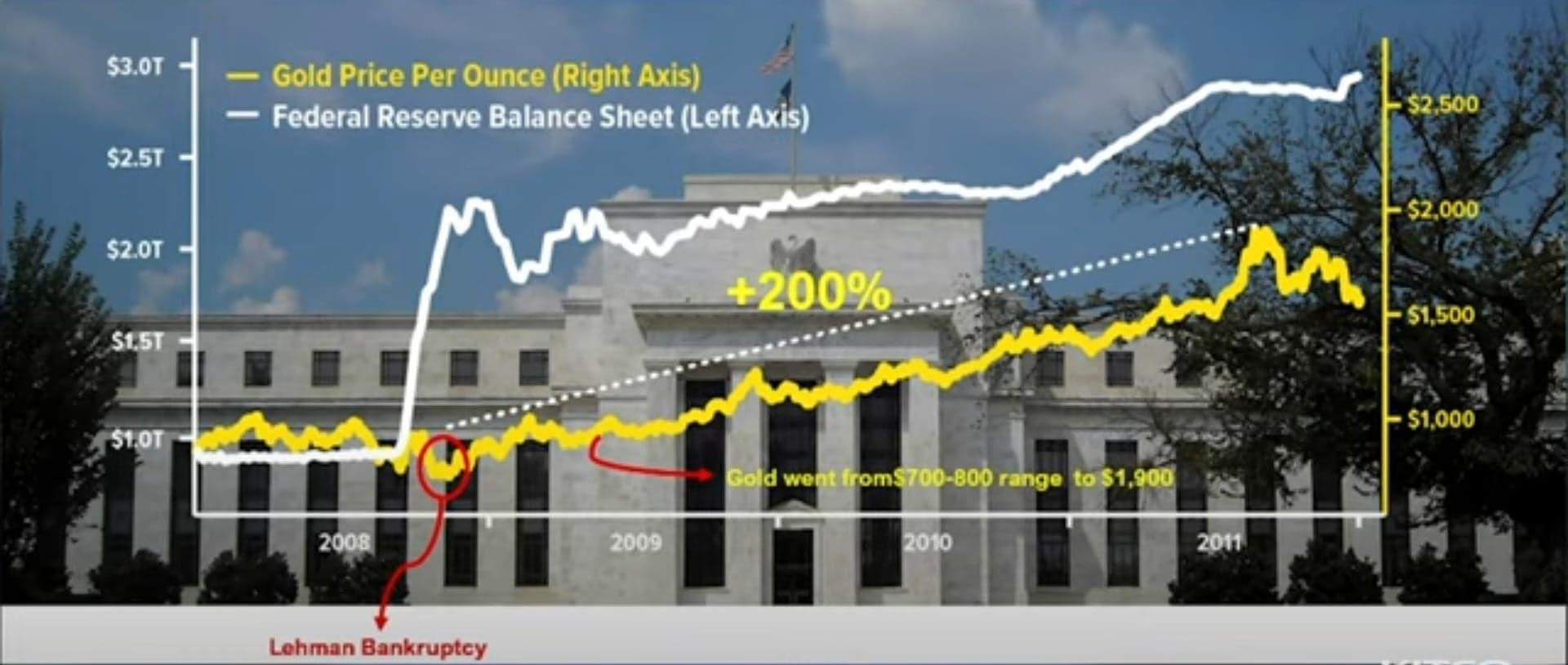 Guld og dollar udvikling - Kopi