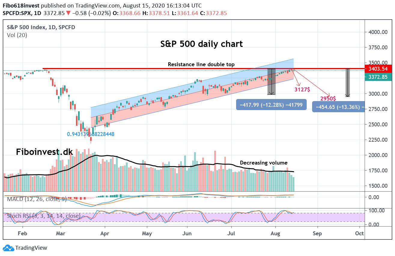 S&P500 dags chart 15-08-2020