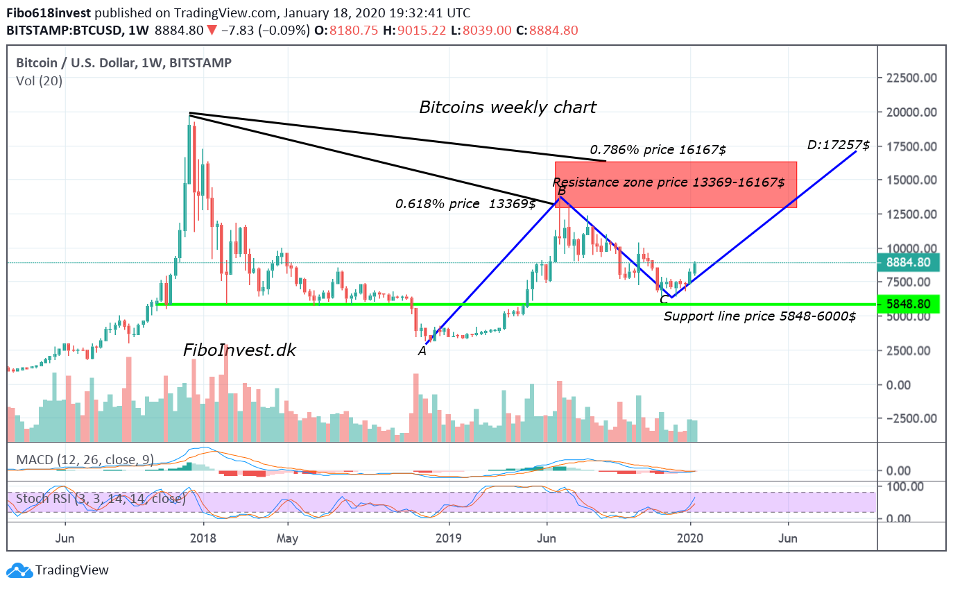 TA af Bitcoins uge chart 18-1-2020