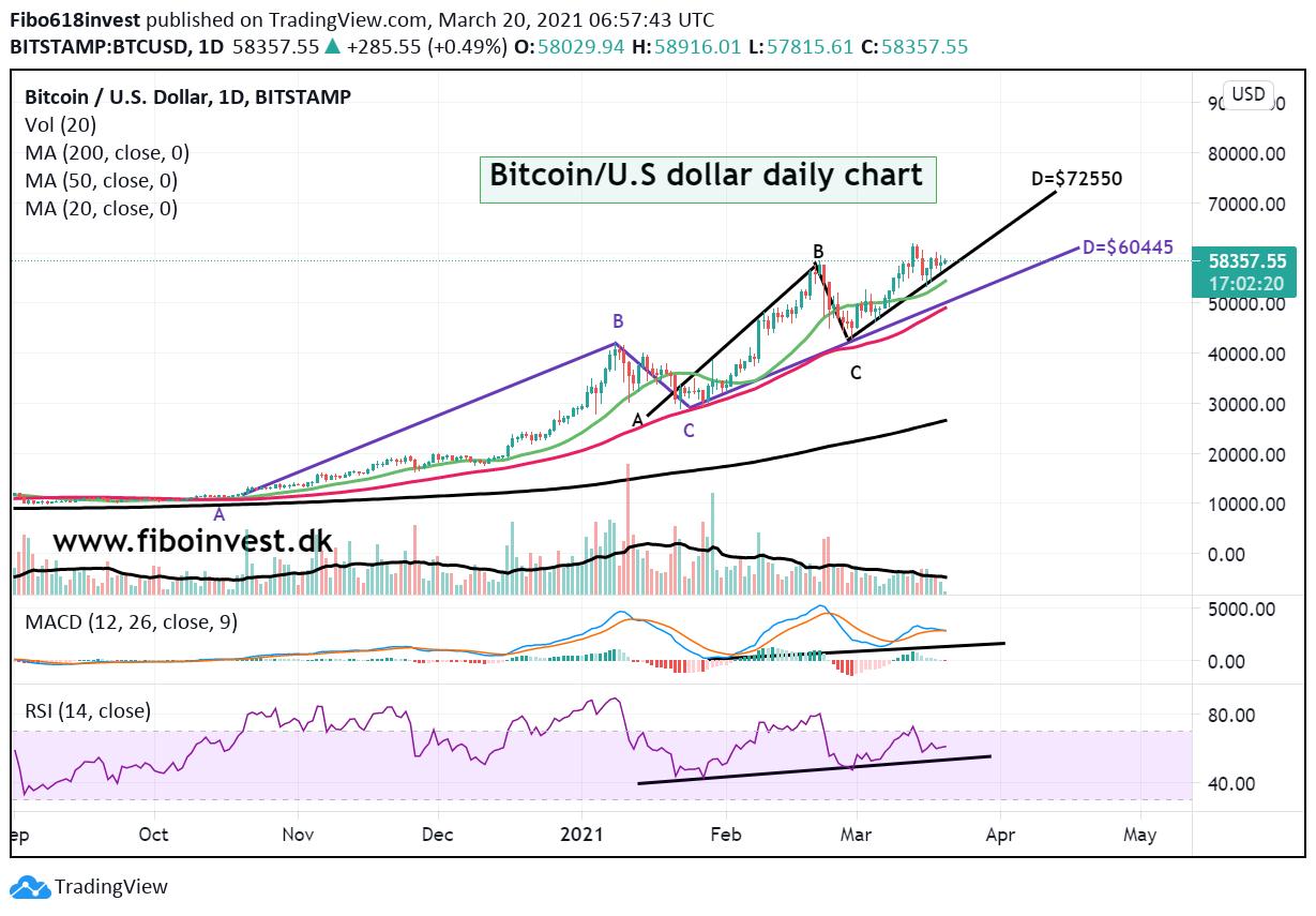 Bitcoin daily chart 20-03-21