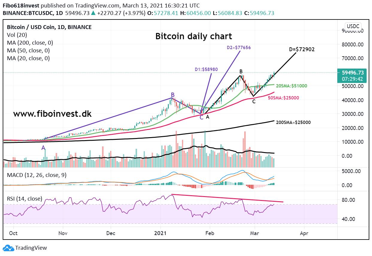 Bitcoin daliy chart 13-03-21