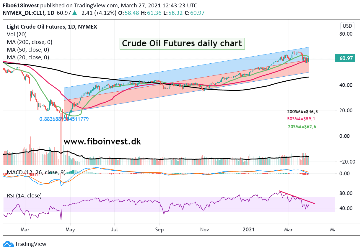 Crude oil daily chart 27-03-21