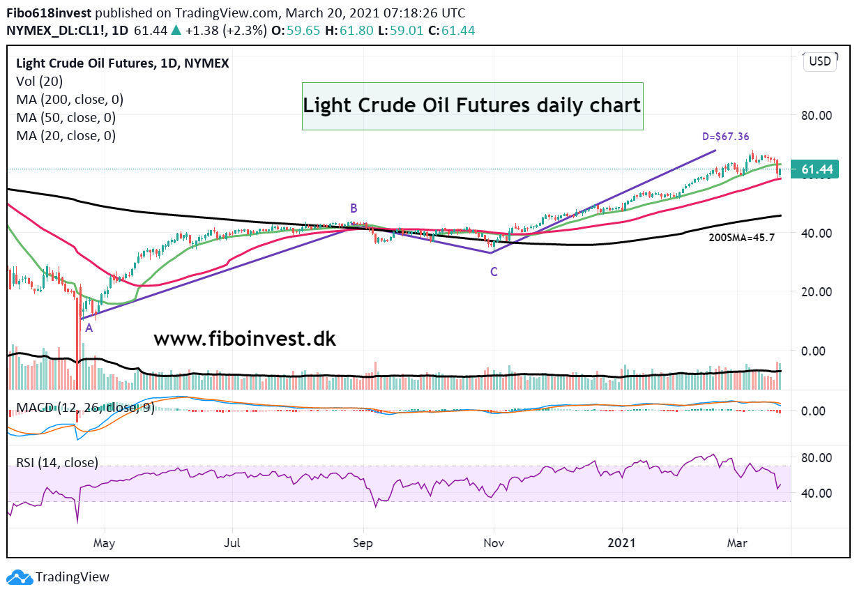 Curde oil daily chart 20-03-2021