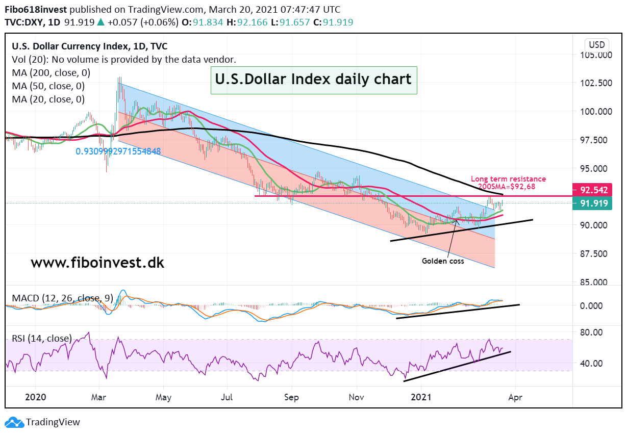 Dollar indeks daily chart 20-03-21