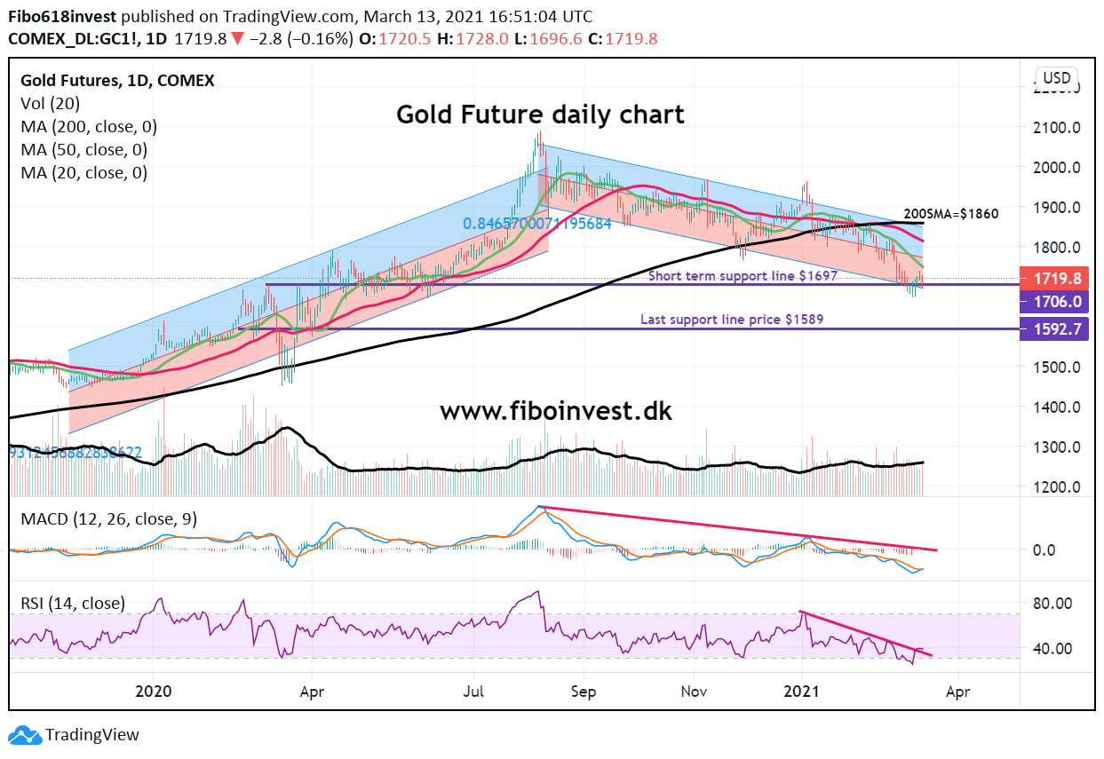 Gold daily chart 13-03-21