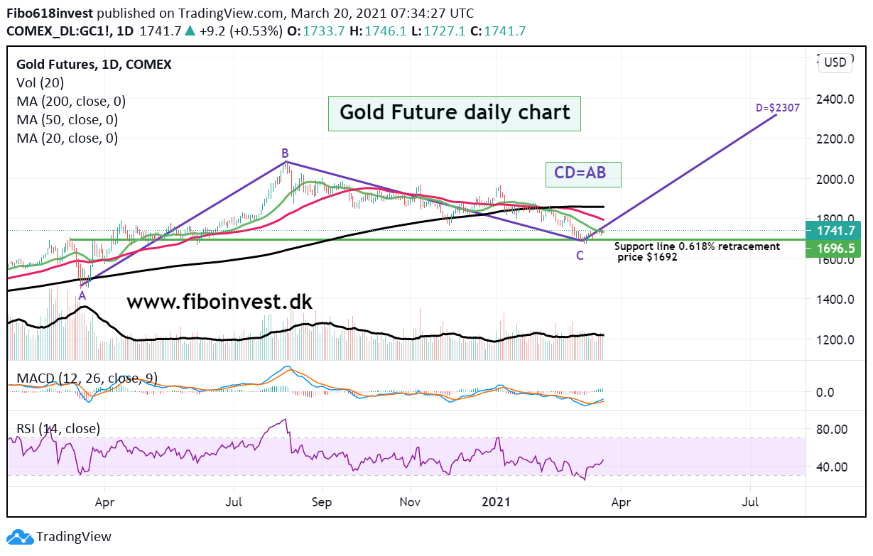 Gold daily chart 20-03-2021