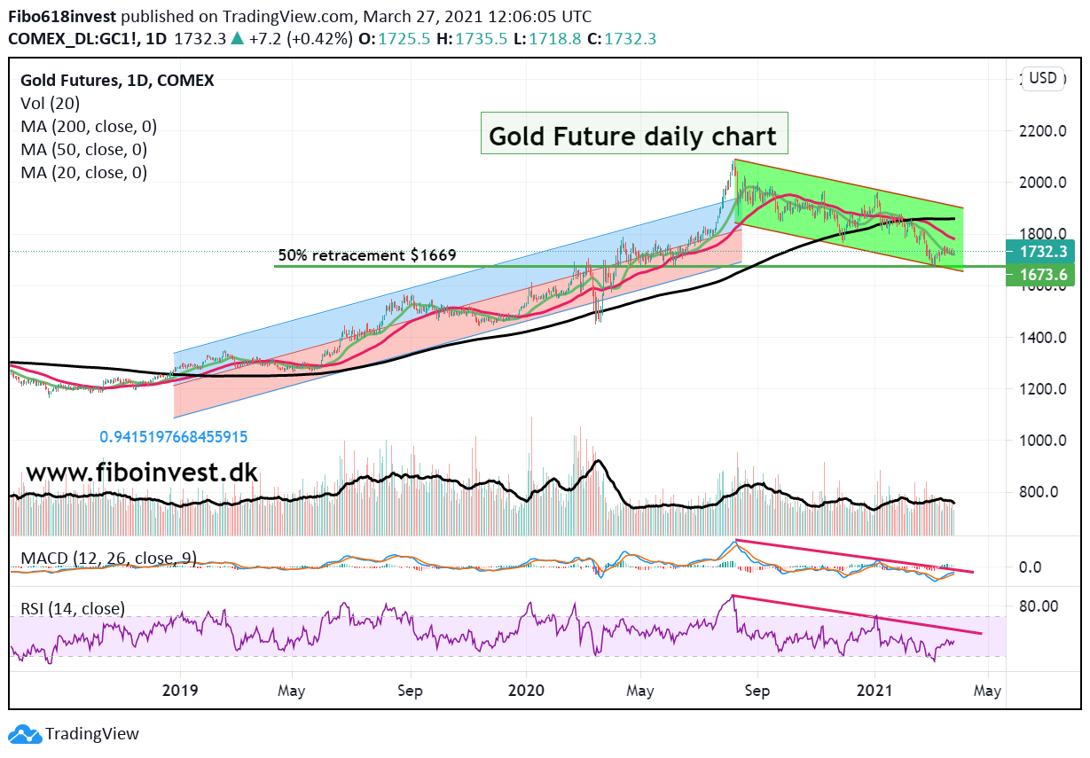 Gold daily chart 27-03-21