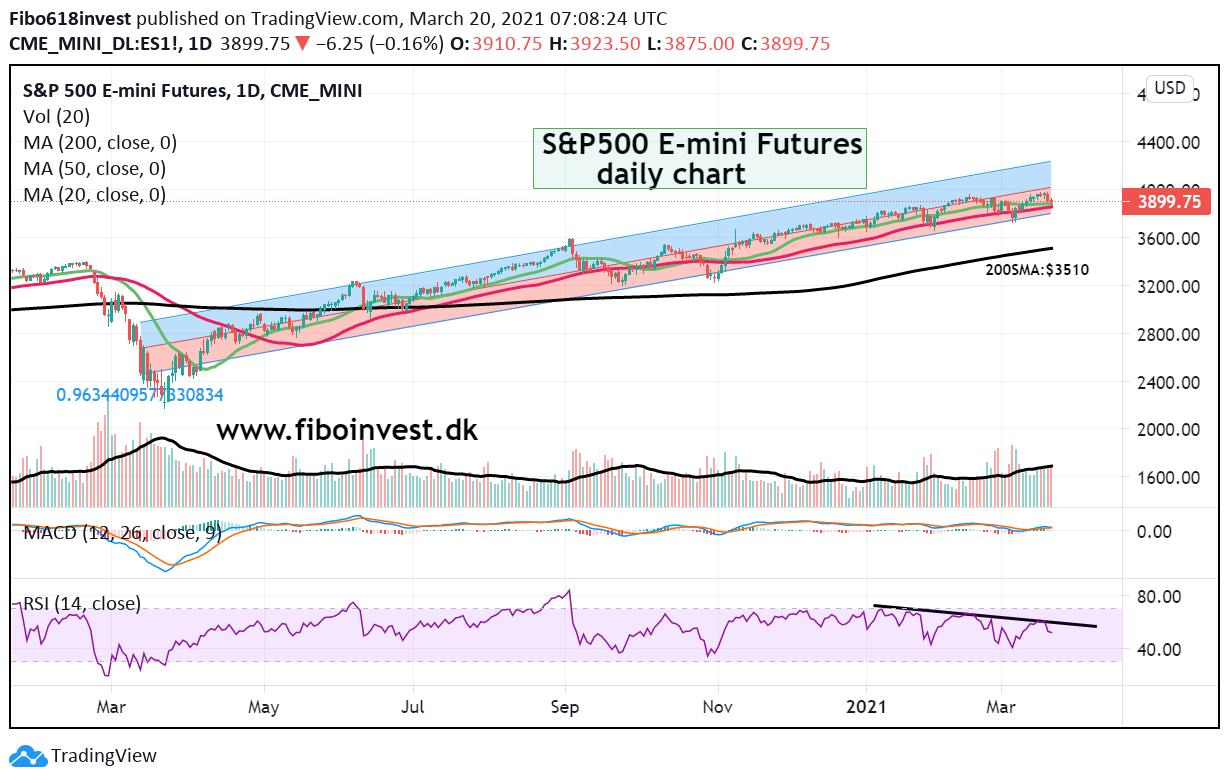 S&P500 daily chart 20-03-2021