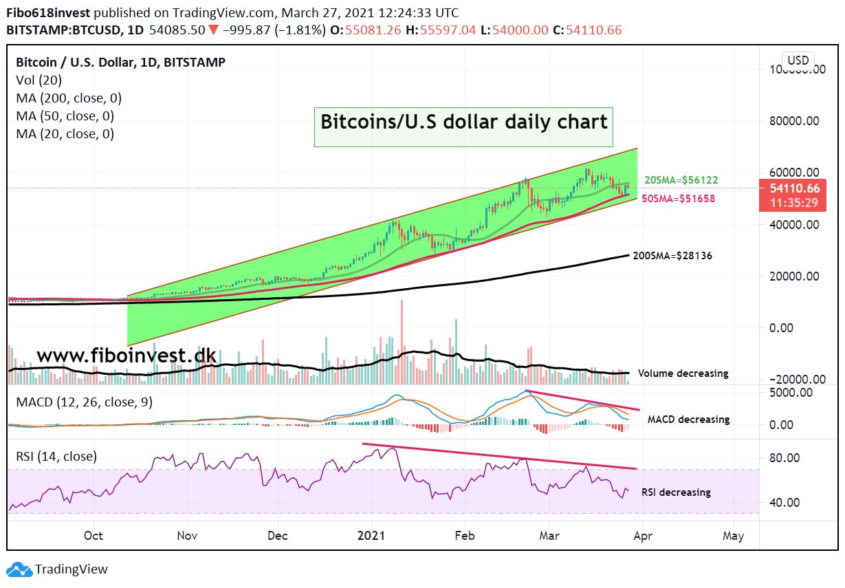 bitcoins daily chart 27-03-21