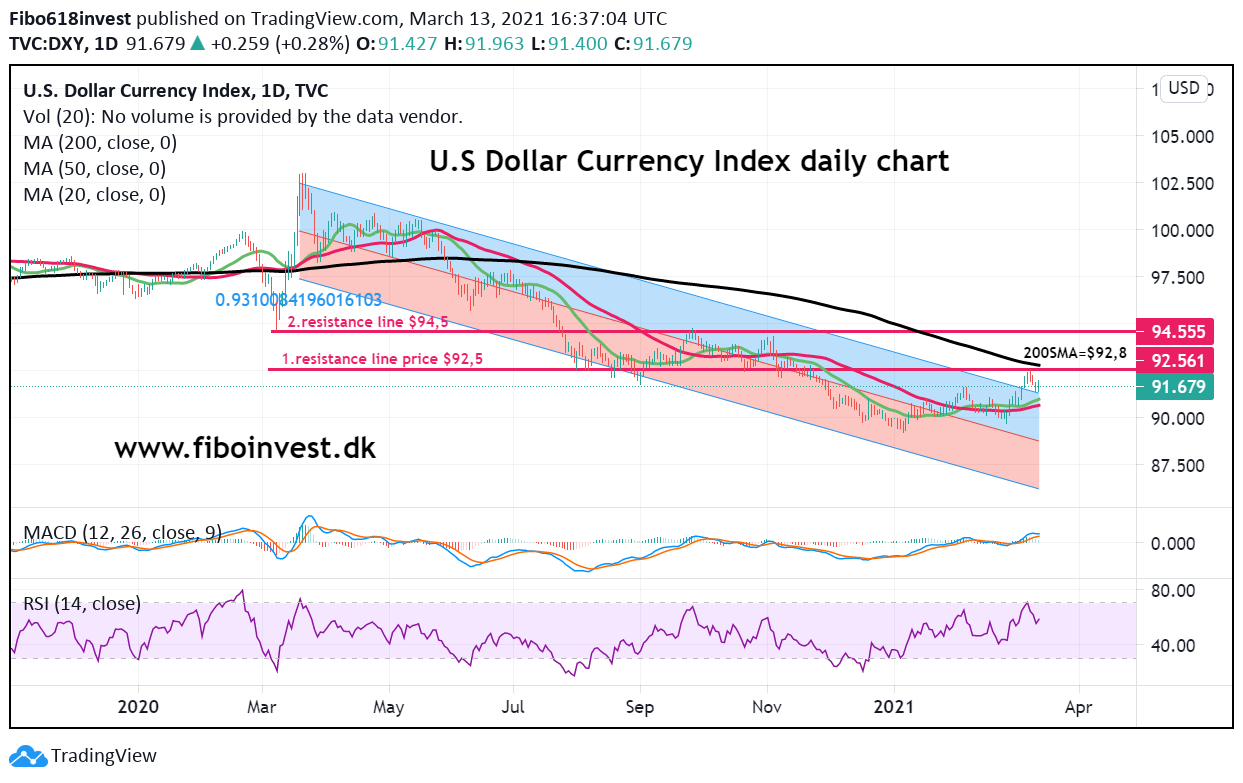 dollar index daily chart 13-03-21