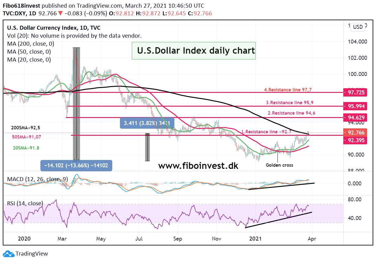 dollar index daily chart 27-03-21