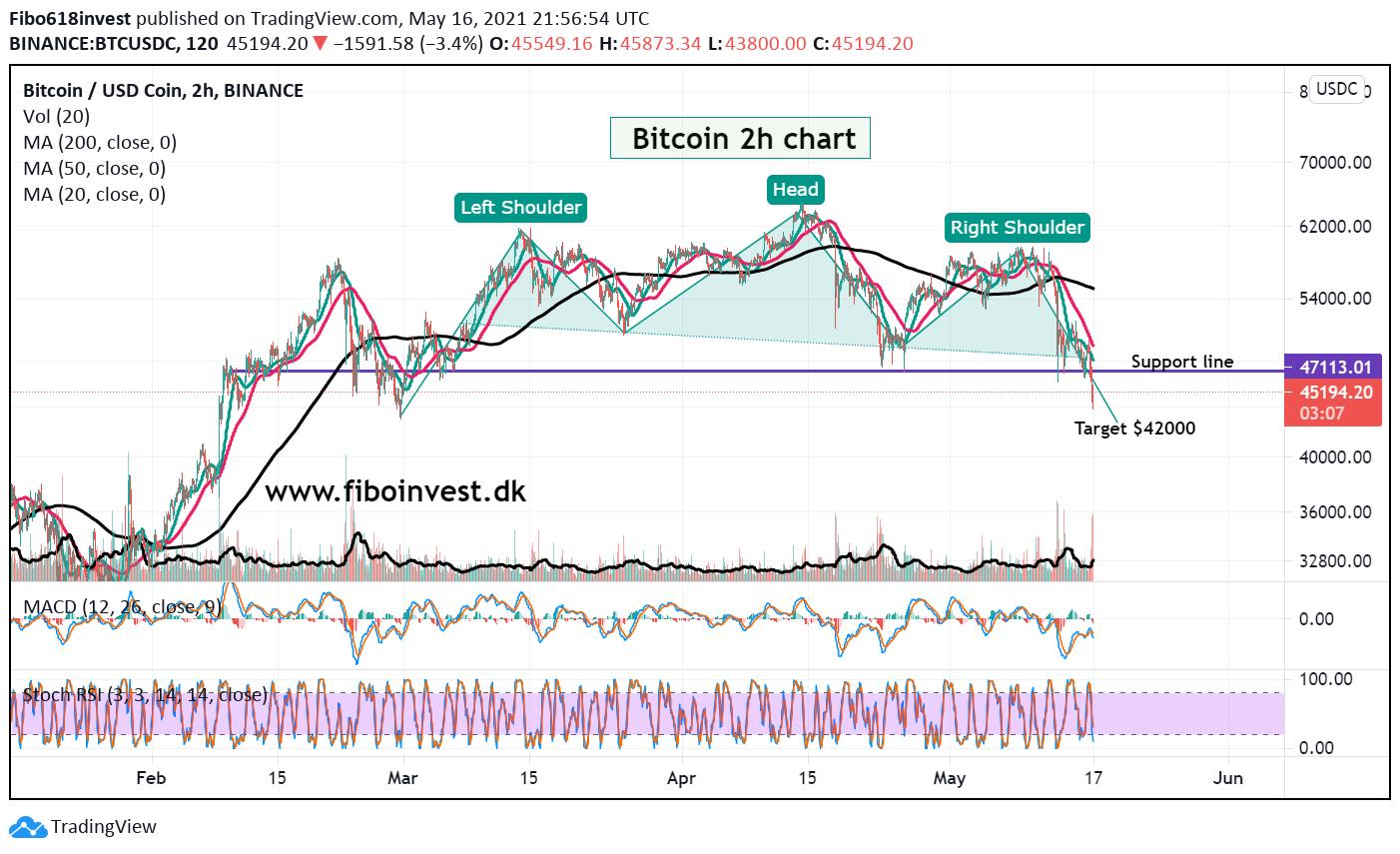 Bitcoin 2H chart 16-05-21