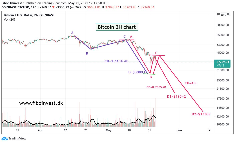 Bitcoins 2H chart 21-05-21