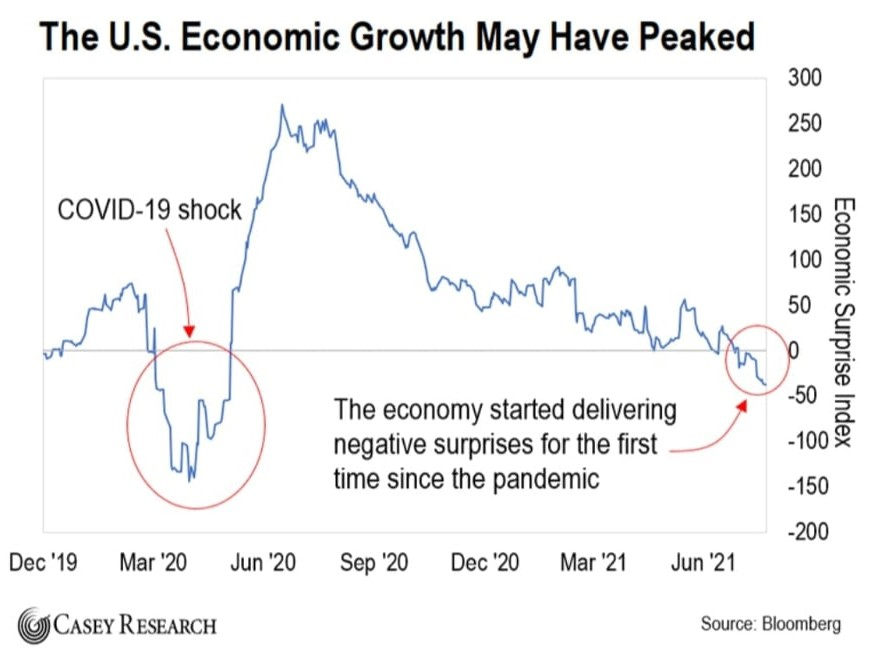 Vækst i GDP i USA